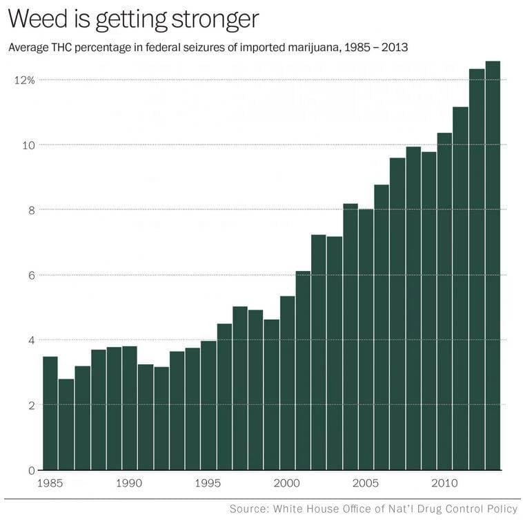 marijuana-potency-chart-2